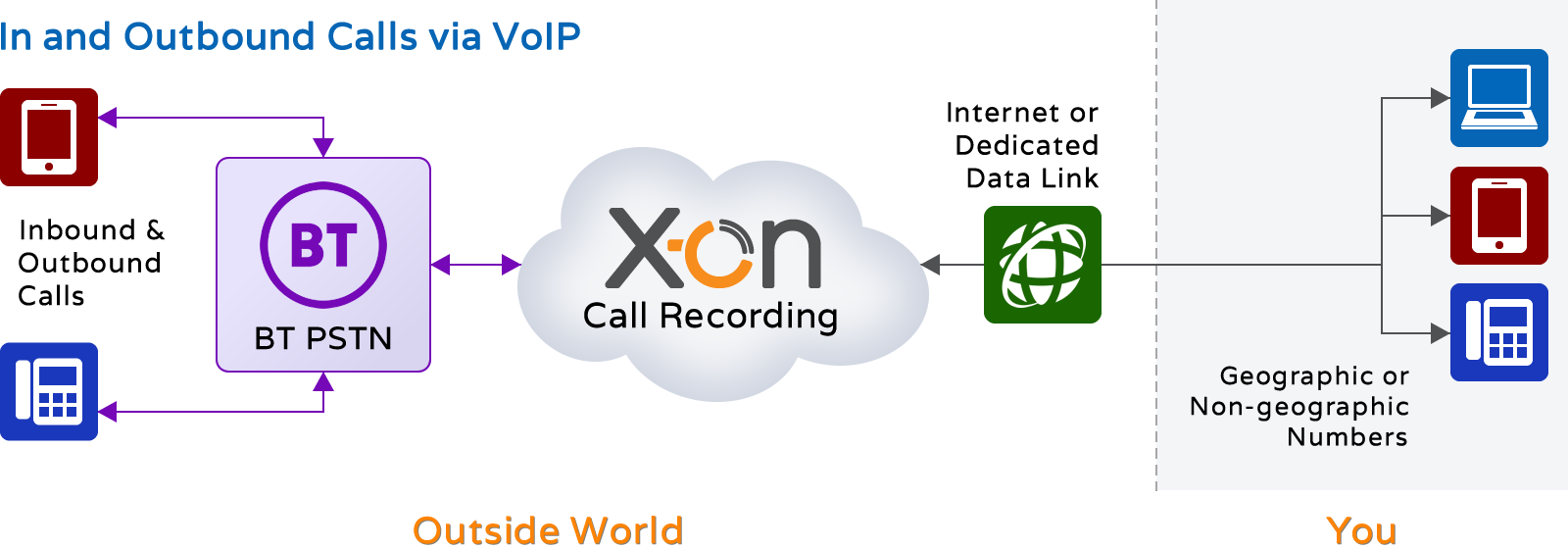 Hosted Voice Recording - VoIP Customers