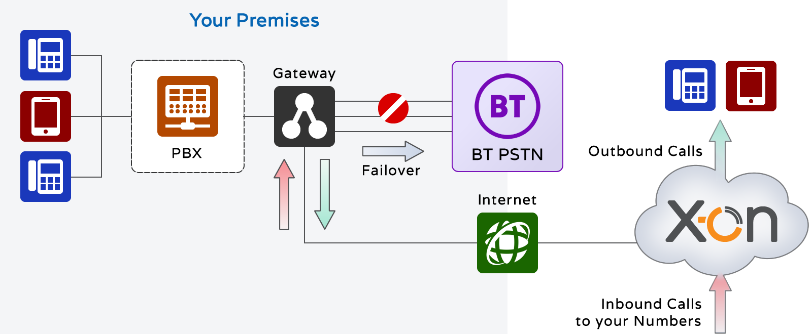 SIP Trunking via DSL Broadband or Ethernet Connection