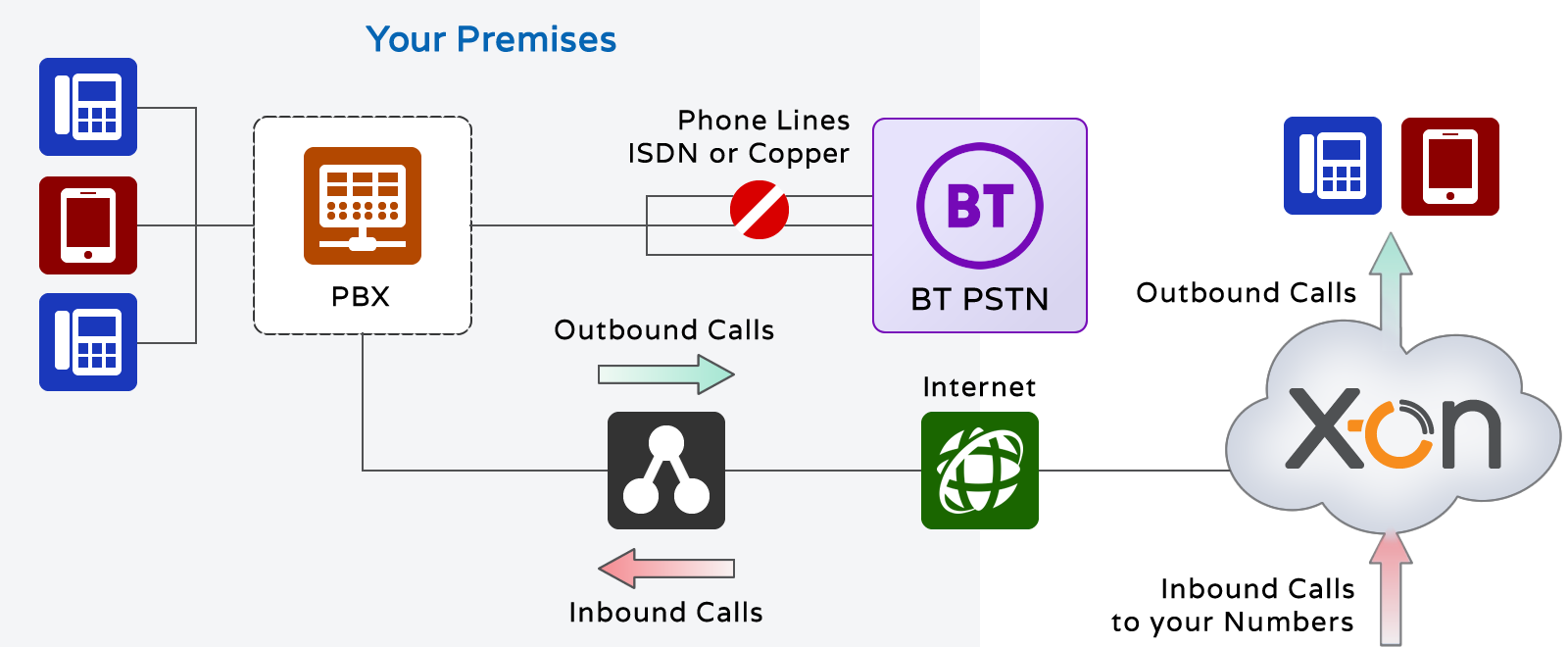 X-on SIP Trunking