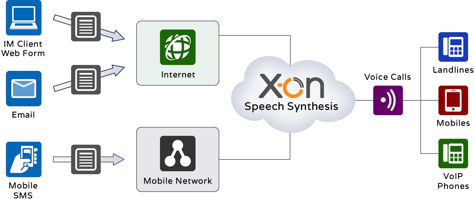 Text to Speech converts text and delivers as voice calls to landlines, mobiles and softphones