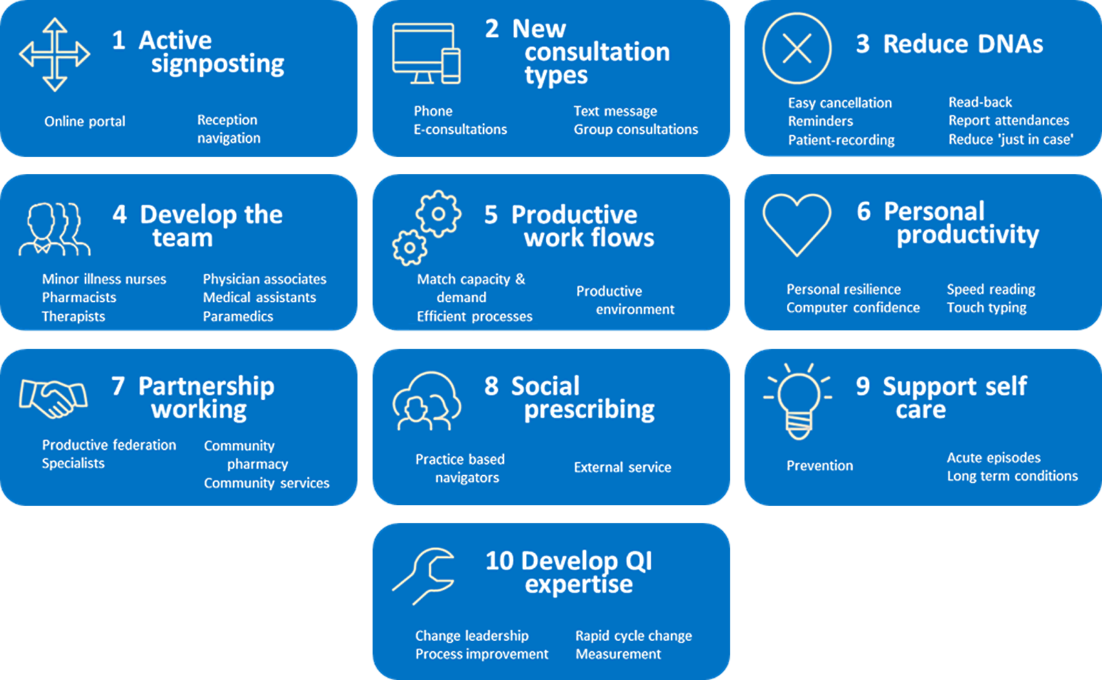 NHS Ten High Impact Actions