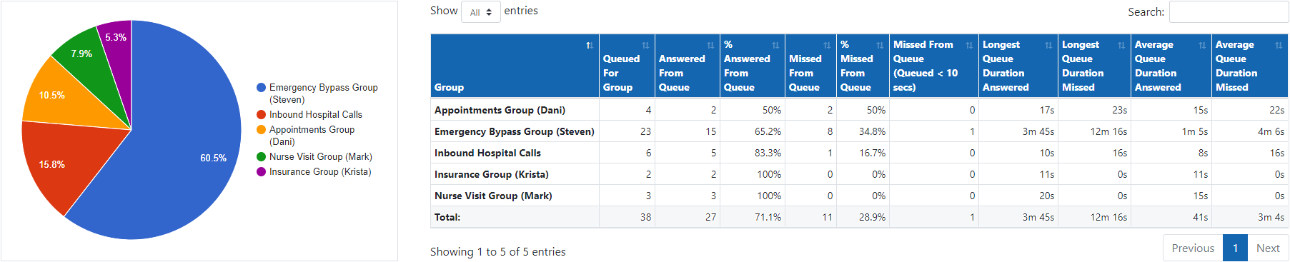 Group Overview Report